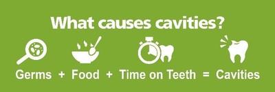 Causes of cavities