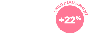 22% increase in child development