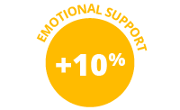 10% increase emotional support