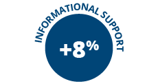 8% increase informational support