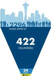 2296 families served