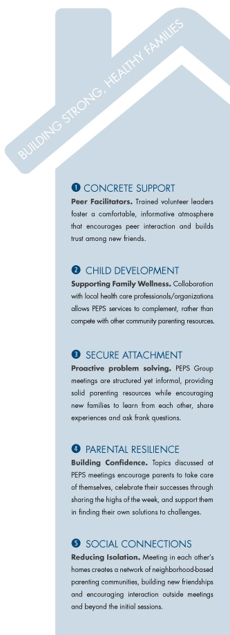 PEPS PROGRAMMING is based on five protective factors of parent support and education.