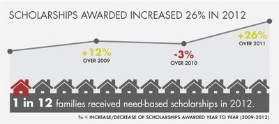 PEPS Scholarship Fund