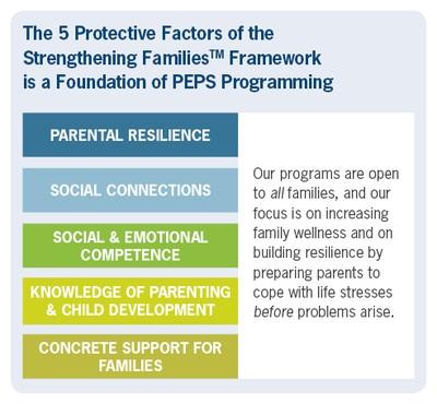 Strengthening FamiliesTM Framework