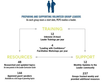 Training and Support Group Leaders